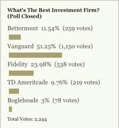 Most Popular Investment Firm: Vanguard