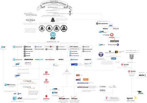 The Telecommunication Company Family Tree