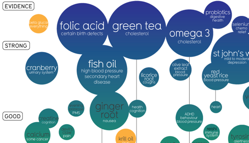 Snake Oil Chart Highlights the Worth (or Lack Thereof) of Supplements