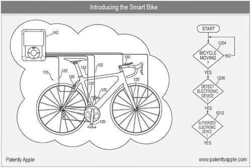 Apple Bicycle Computer Patent Application Features GPS And Inter-Biker Communication