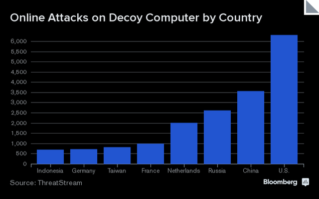 Study Shows Most Serious Cyber Attacks Are Coming From Inside the US