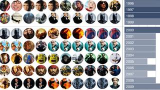 El declive de la originalidad de Hollywood, explicado en un gráfico