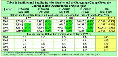 STAT: Americans Driving More, Dying Less