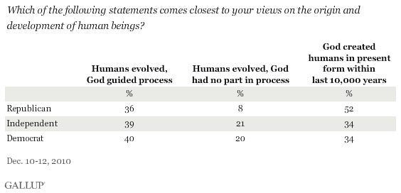 Forty Percent of Americans (and Most Republicans) Don't Believe in Evolution