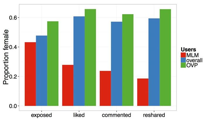 Here's What Liking Stuff on Facebook Really Looks Like (It's Beautiful)
