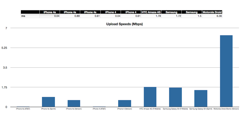 iPhone 4S Test Notes: Data Speed (It's Slow)