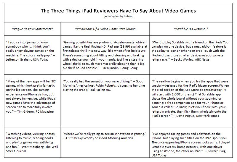 iPad Reviewers Have Three Things To Say About Video Games