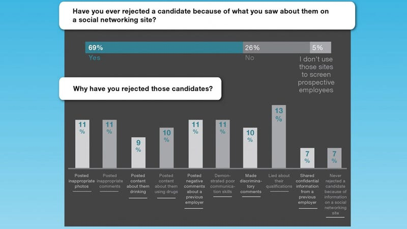 7 Out of 10 Employers Reject Job Candidates Based on Social Media