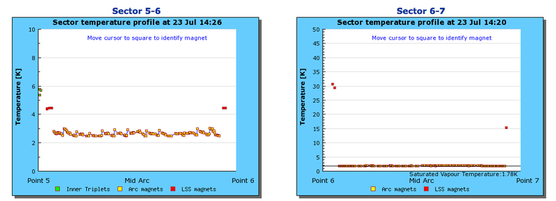 Monitor Large Hadron Collider's Magnet Temperatures With Real Time Status Website
