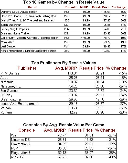 Which Games, And Consoles, Had The Best Resale Value In 2009?