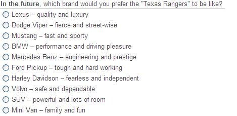 """Do You Experience 'Being Real' In Connection With The 'Texas Rangers' Brand?"""