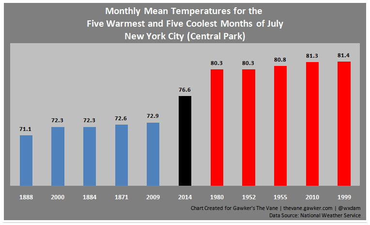 """It's One of the Mildest Summers Ever!,"" Says Never-Wrong NY Post"