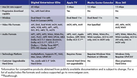 Netgear Digital Entertainer Elite: HTPC In a Set Top Box