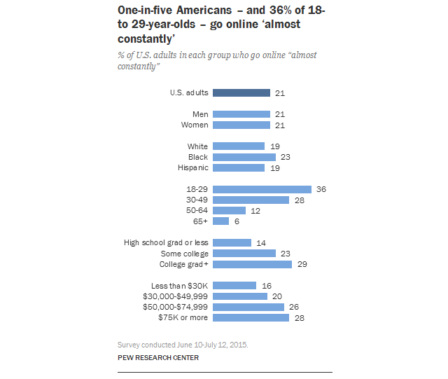 "A Fifth of Americans Say They're ""Almost Constantly"" Online"