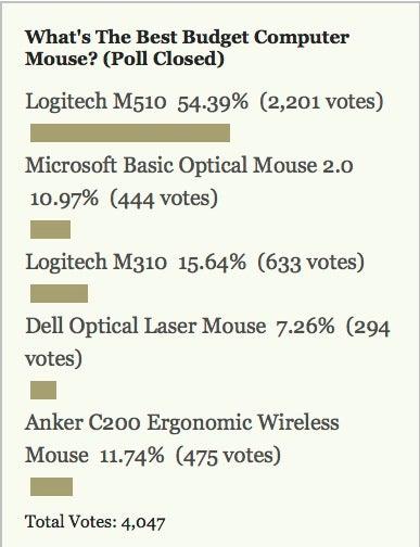 Most Popular Budget Computer Mouse: Logitech M510