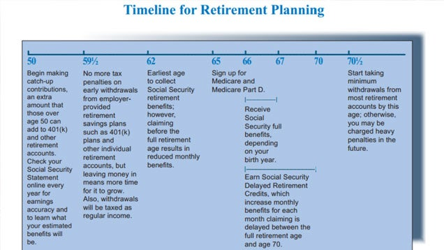 The Government's Retirement