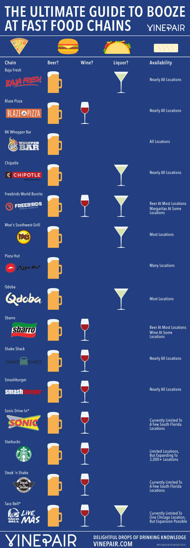 This Infographic Shows Which Fast Food Chains Serve Alcoholic Beverages