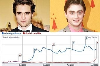 Mothers Cringe in Fear as Robert Pattinson Becomes More Popular Than Daniel Radcliffe