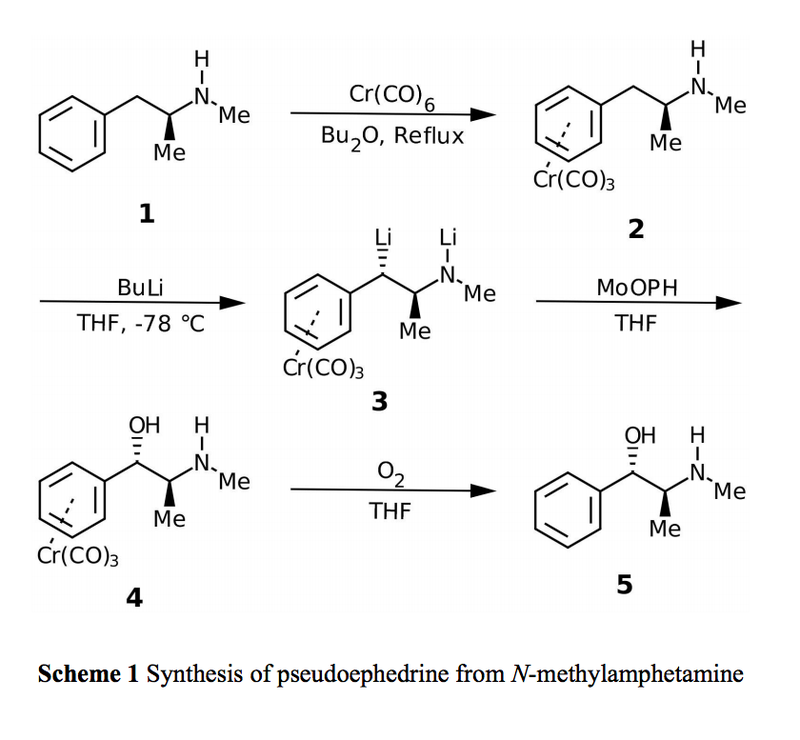 Synthesis Information