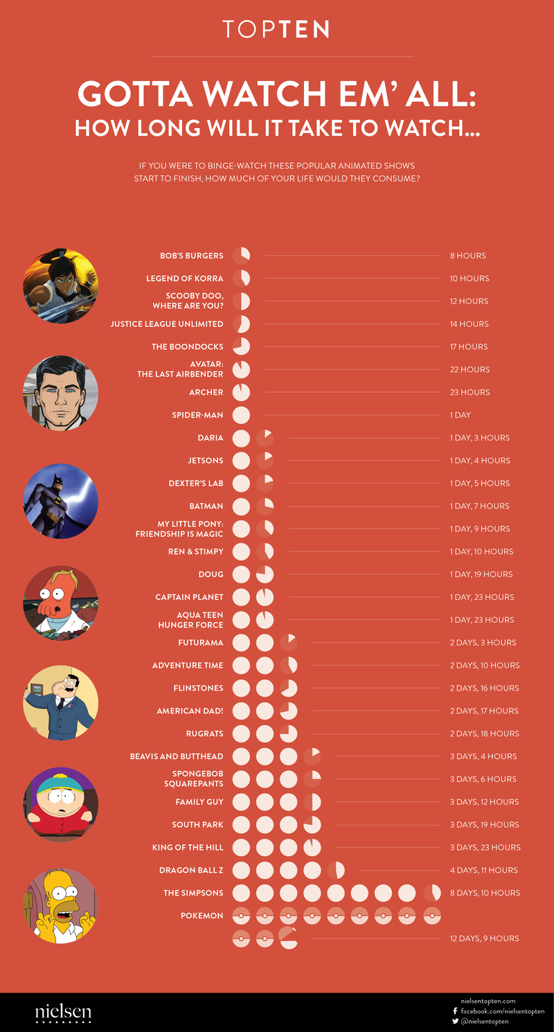 Here's How Long It Takes To Binge-Watch The Best Animated Shows