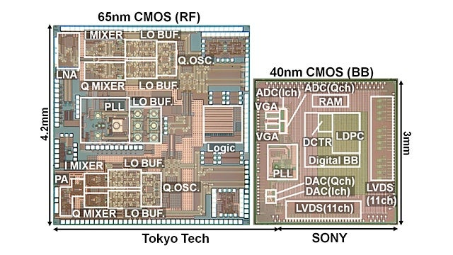 Sony's New Wireless Chip Prototype Can Transfer a Blu-ray's Disc Worth of Data in Under a Minute