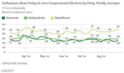 Republicans Take Biggest-Ever Lead in Polls