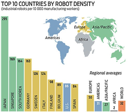 Japan Has Double the Robots of Everyone Else, Density-Wise
