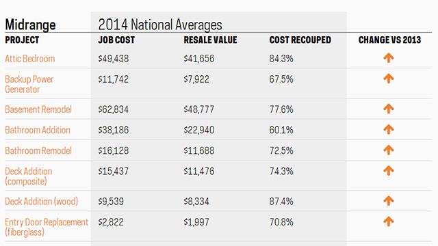 This Tool Charts Which Home Renovations Add the Most (and Least) Value