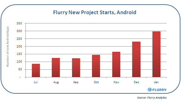 New iPhone vs Android App Development, Over Time