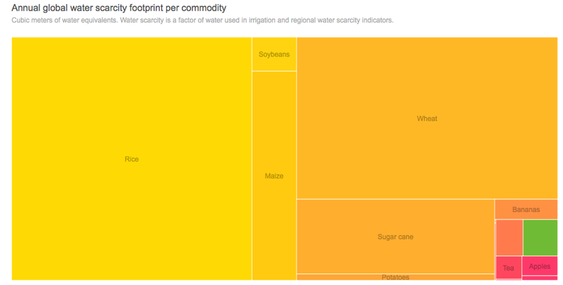 These Two Crops Use More of the World's Water Than All Other Crops Combined