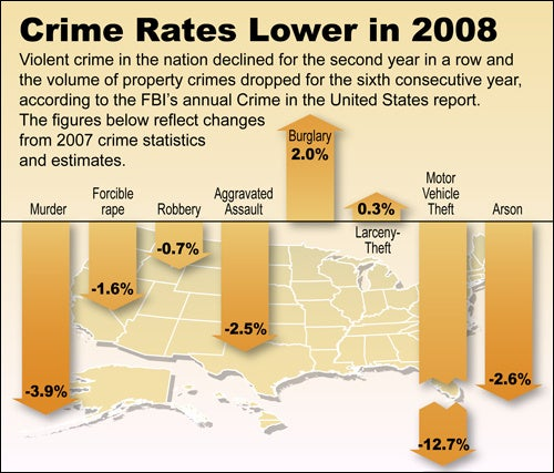 Crime Rates Drop in 08, Video Game Sales Increase