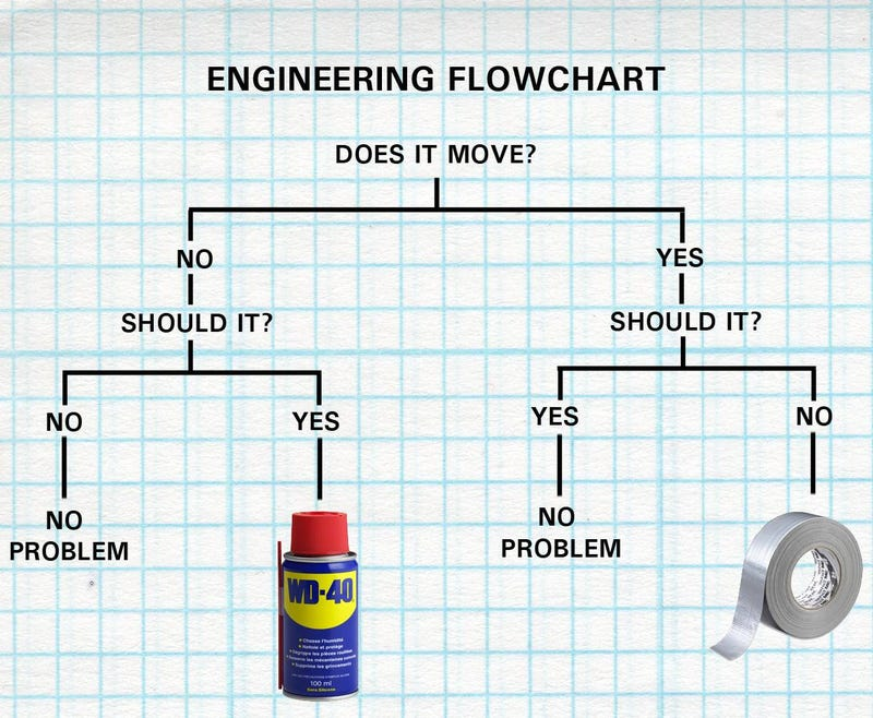 The Definitive Engineer Flow Chart