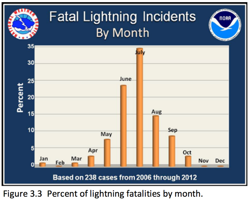 New statistics on lightning deaths in the U.S. reveal weird patterns