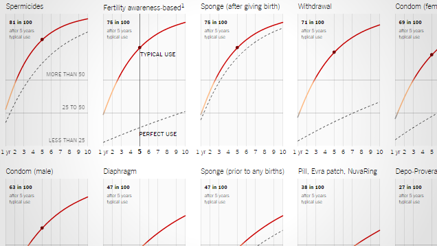 How Effective Different Forms of Birth Control Are Over Time
