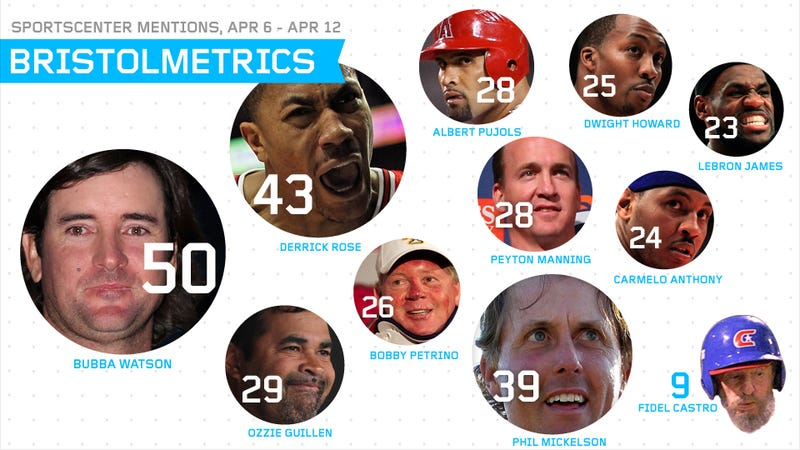 Bristolmetrics: Fidel Castro Received As Many Mentions On SportsCenter As Kobe Bryant