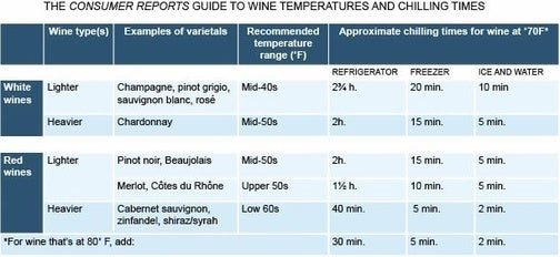 Wine Chart Recommends Proper Temperatures and Chilling Times