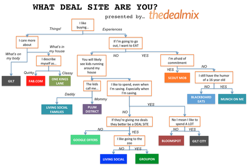 Find the Right Daily Deal Site for You with This Flowchart
