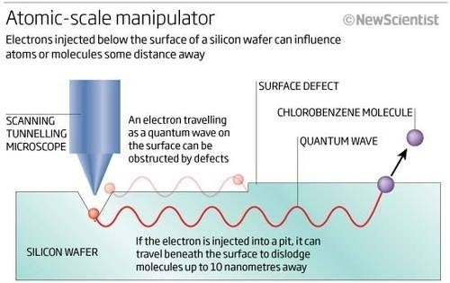 Quantum electron submarine holds the key to real, practical nanotechnology