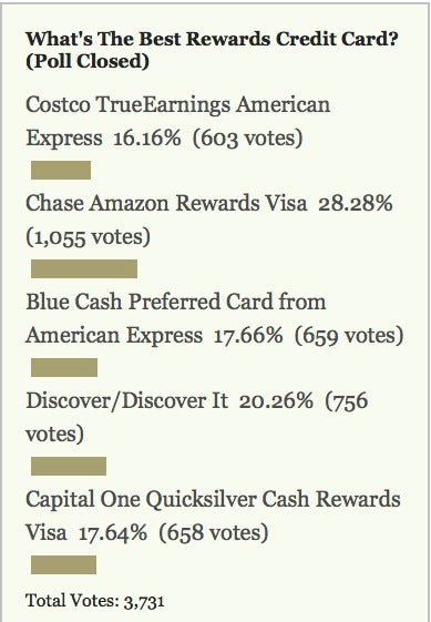 Most Popular Rewards Credit Card: Chase Amazon Rewards Visa