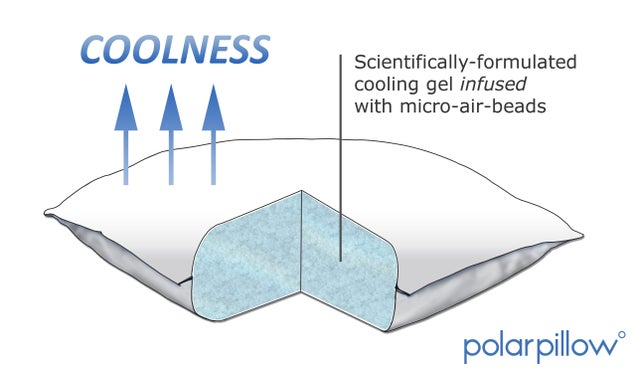 polarpillow lightning review a constant cool side of the With constant cool pillow