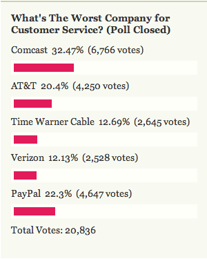 Worst Company for Customer Service: Comcast
