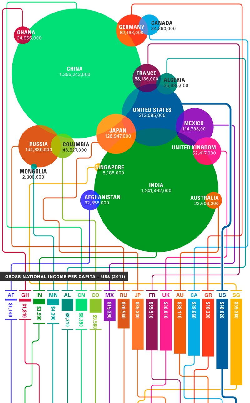 Cómo no diseñar (nunca) un gráfico