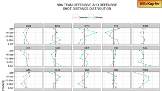 Where Every NBA Team Takes (And Gives Up) Shots