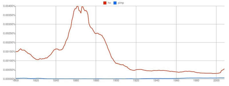 New Google Graphs Reveal Centuries Of Dicks, Pimps And Hos