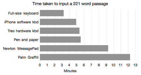 The Fastest Text Input Test: Laptop, iPhone, Pen, Palm, or Newton?