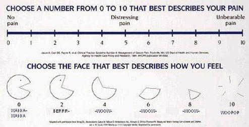 Let Pac-Man Describe Your Pain