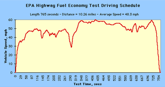 How Fuel Economy Is Measured (And Why You Get Different MPGs)