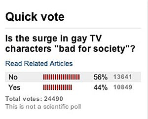 CNN Innocently Wonders If Gay TV Characters are 'Bad for Society'