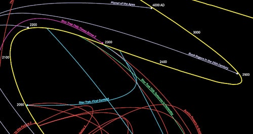 A Map of the Time Travel Universe
