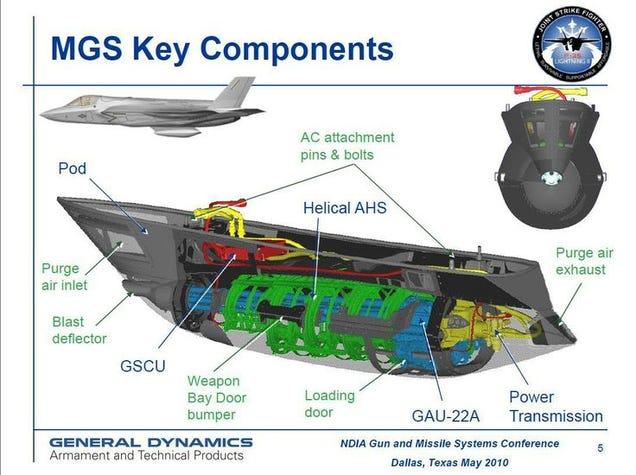 Así funciona el problemático cañón interno del F-35
